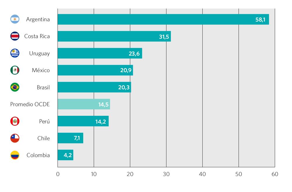 Gráfico 56. Estudiantes que se saltearon entre 1 y 5 clases en las dos semanas previas. Países seleccionados, 2012