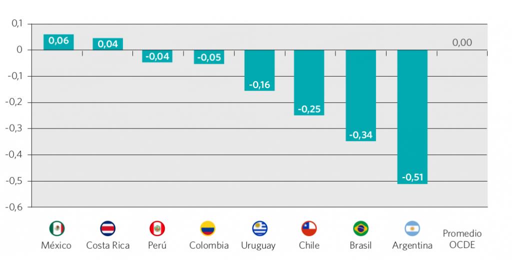 Gráfico 57. Índice del ambiente de aprendizaje. Países seleccionados, 2012