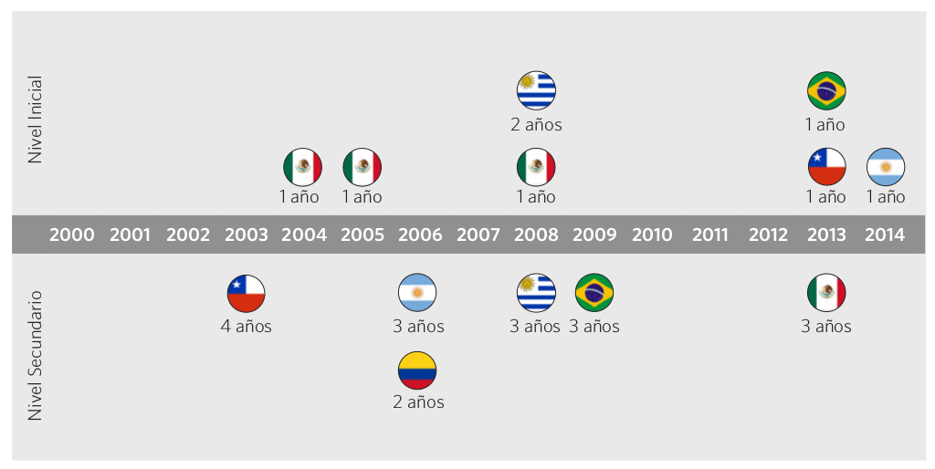 Gráfico 6. Años de expansión de la obligatoriedad escolar por país. 2000-2015