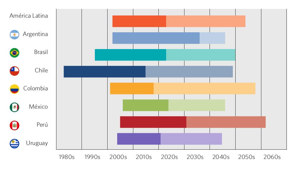 Gráfico 60. Bono demográfico. Países seleccionados, 1980-2060