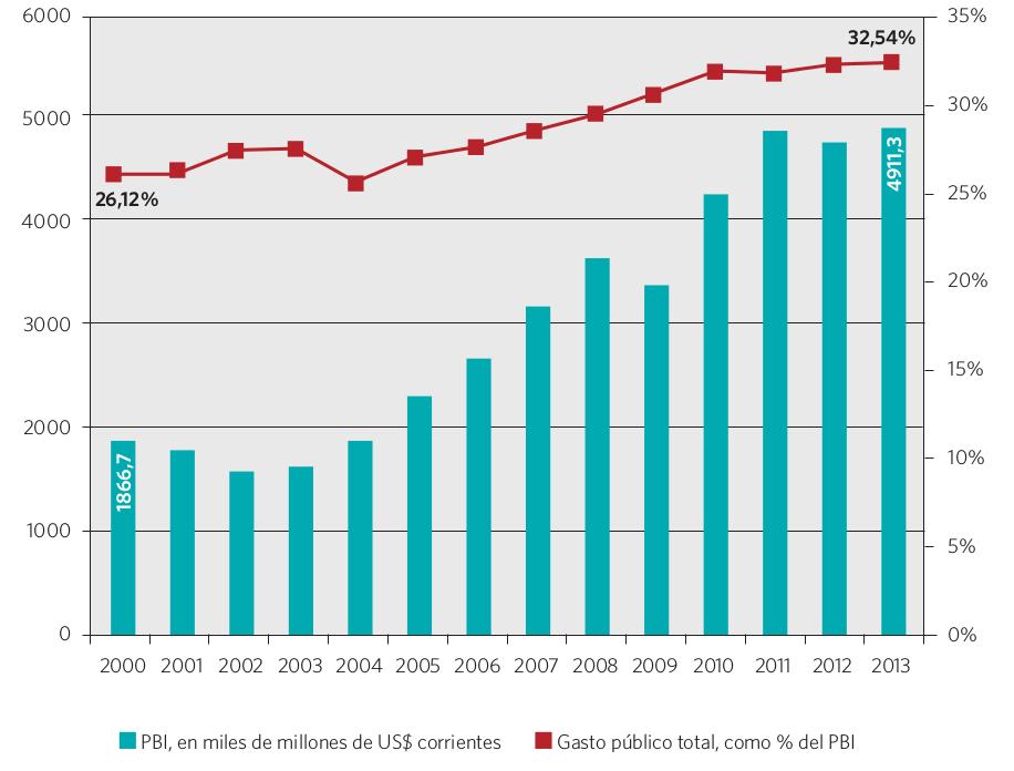 Gráfico 7. PBI y gasto público total como porcentaje del PBI. Países seleccionados para el estudio, 2000-2013