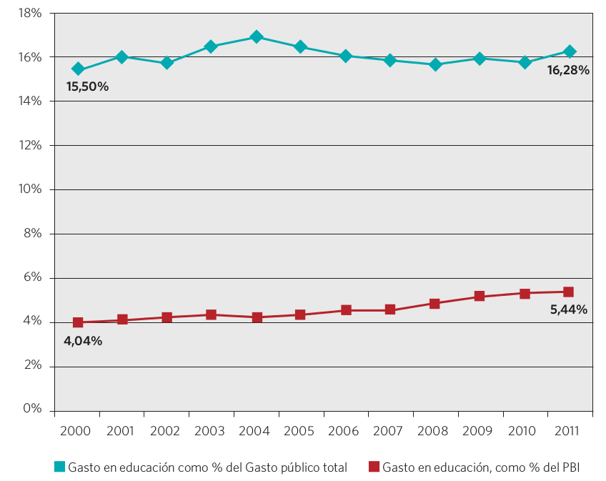 Gráfico 8. Gasto en educación como porcentaje del PBI y como porcentaje del gasto público total. Países seleccionados para el estudio, 2000-2011