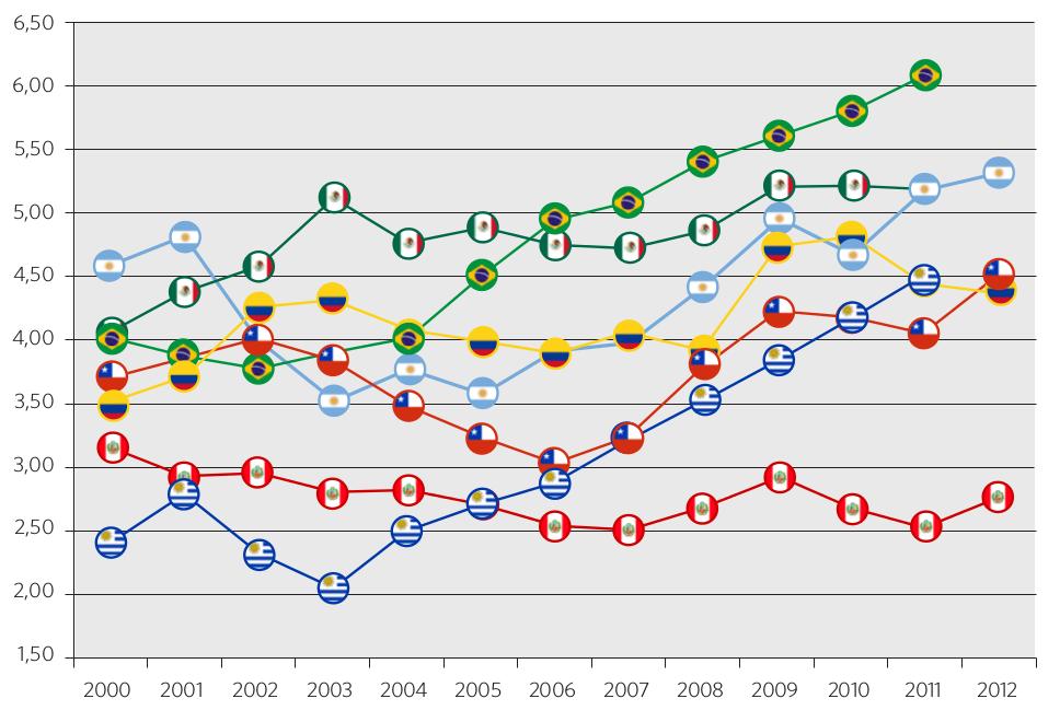 Gráfico 9. Evolución del gasto en educación frente al PBI. Países seleccionados, 2000-2012